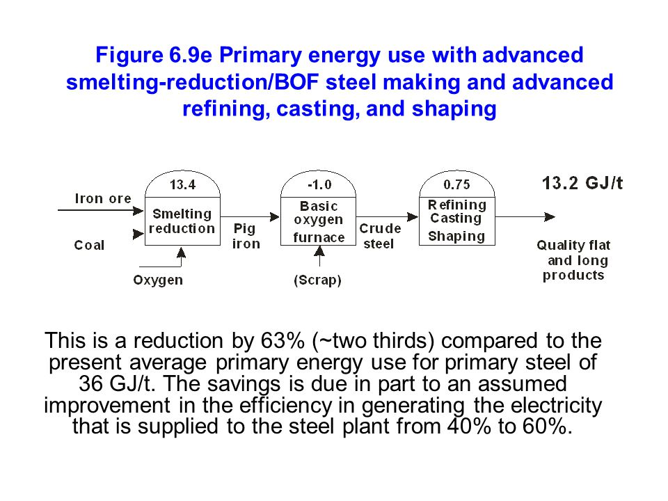 Figure 6.9e Primary energy use with advanced smelting-reduction/BOF steel making and advanced refining, casting, and shaping This is a reduction by 63