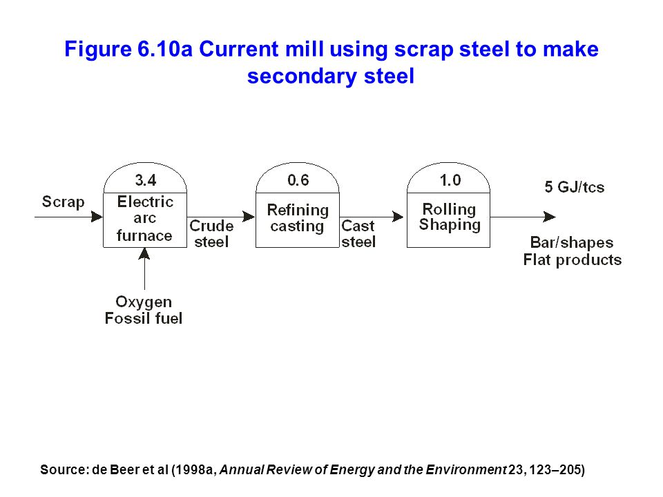 Figure 6.10a Current mill using scrap steel to make secondary steel Source: de Beer et al (1998a, Annual Review of Energy and the Environment 23, 123–205)
