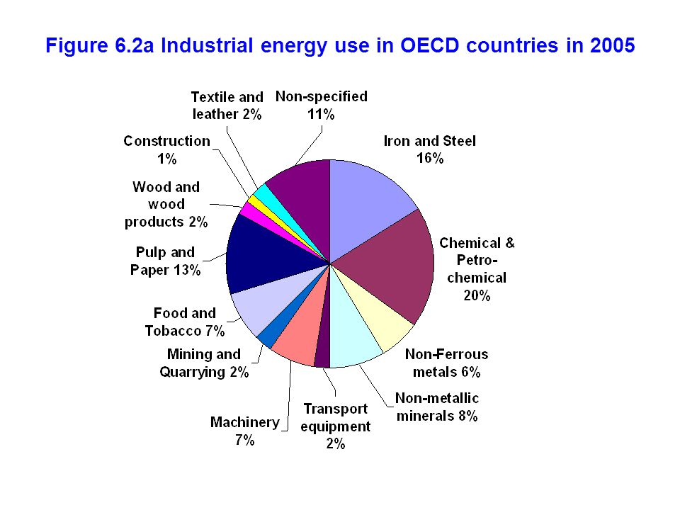 Figure 6.2a Industrial energy use in OECD countries in 2005