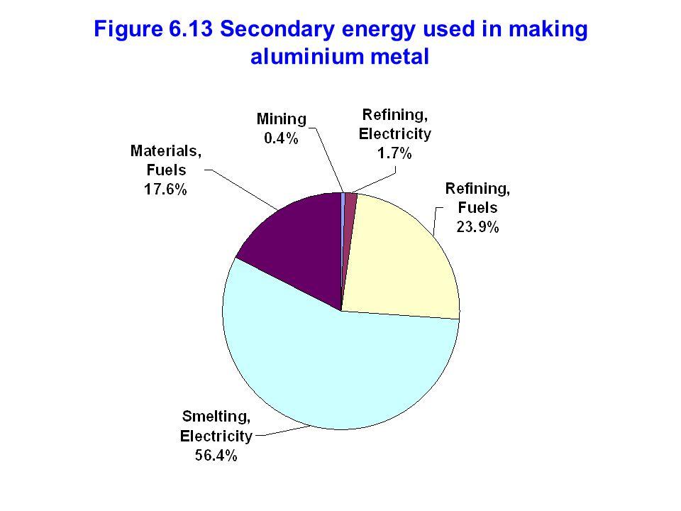 Figure 6.13 Secondary energy used in making aluminium metal