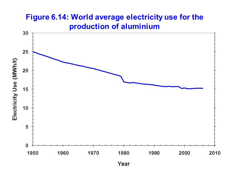 Figure 6.14: World average electricity use for the production of aluminium