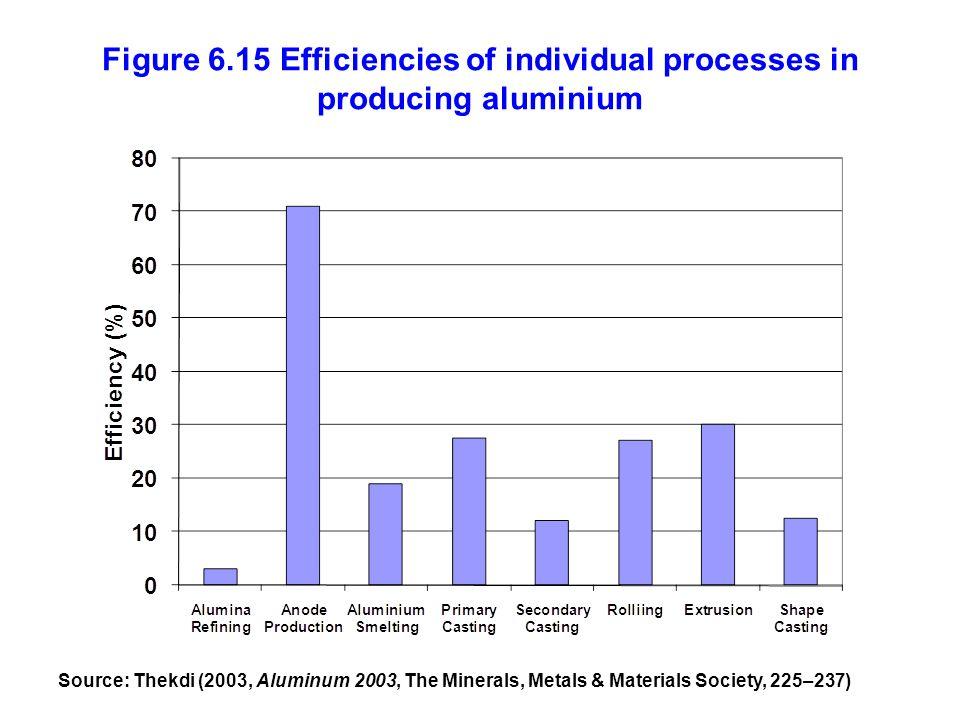 Figure 6.15 Efficiencies of individual processes in producing aluminium Source: Thekdi (2003, Aluminum 2003, The Minerals, Metals & Materials Society, 225–237)