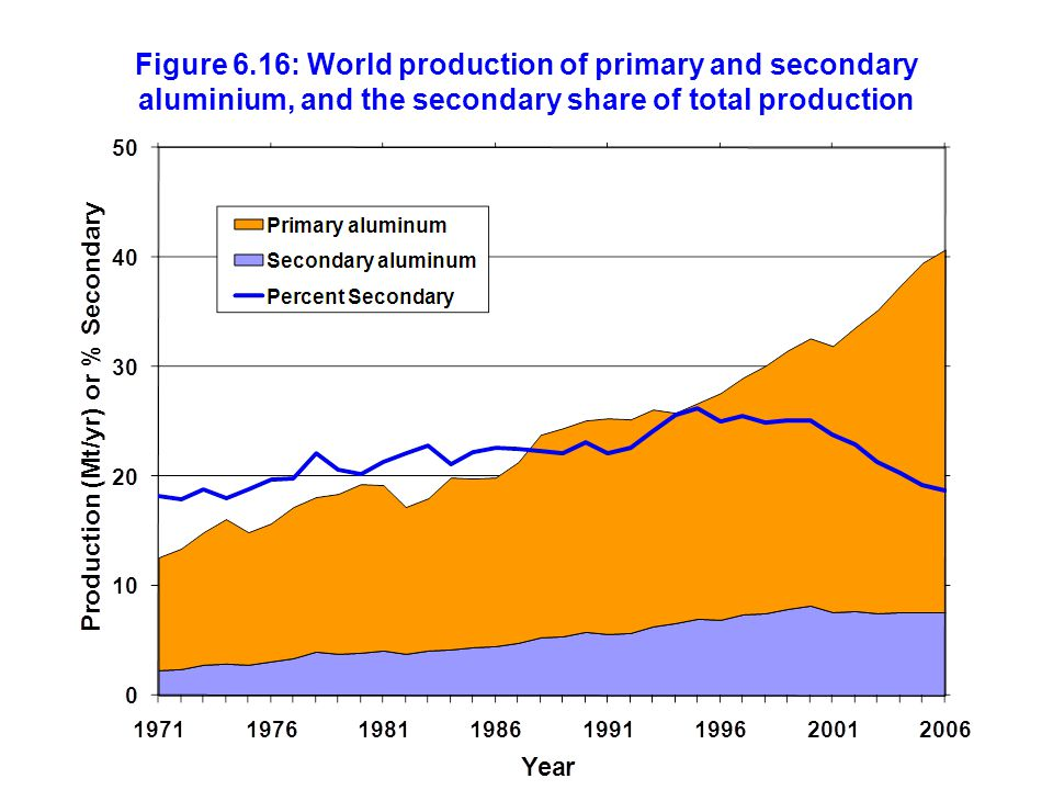 Figure 6.16: World production of primary and secondary aluminium, and the secondary share of total production