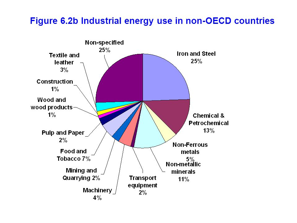 Figure 6.2b Industrial energy use in non-OECD countries