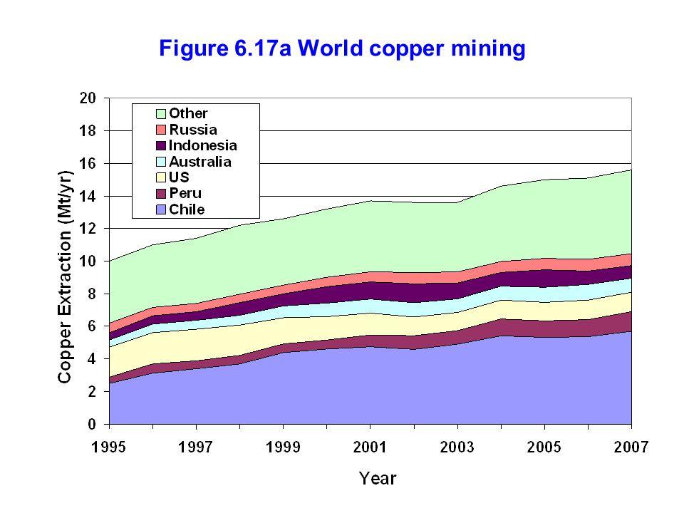 Figure 6.17a World copper mining