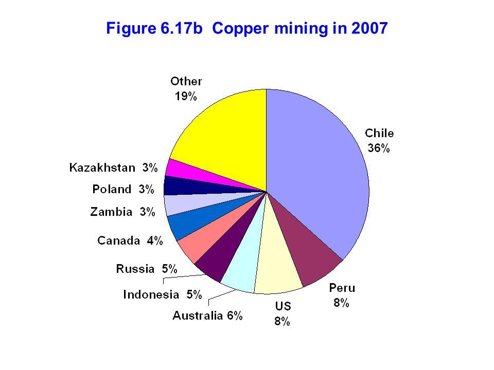 Figure 6.17b Copper mining in 2007