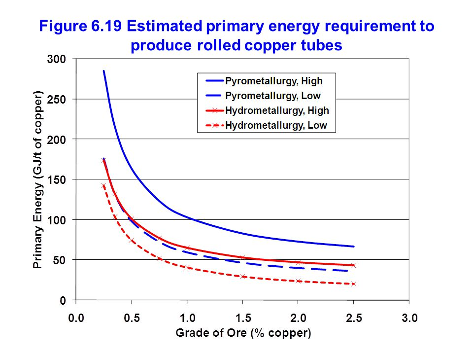Figure 6.19 Estimated primary energy requirement to produce rolled copper tubes