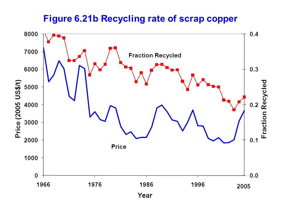 Figure 6.21b Recycling rate of scrap copper