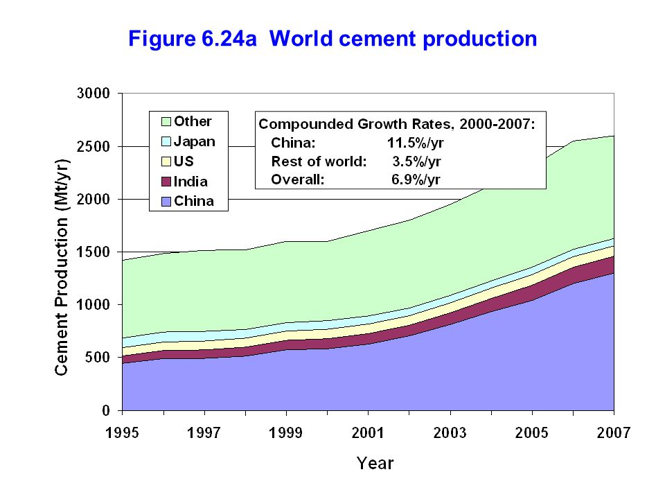 Figure 6.24a World cement production