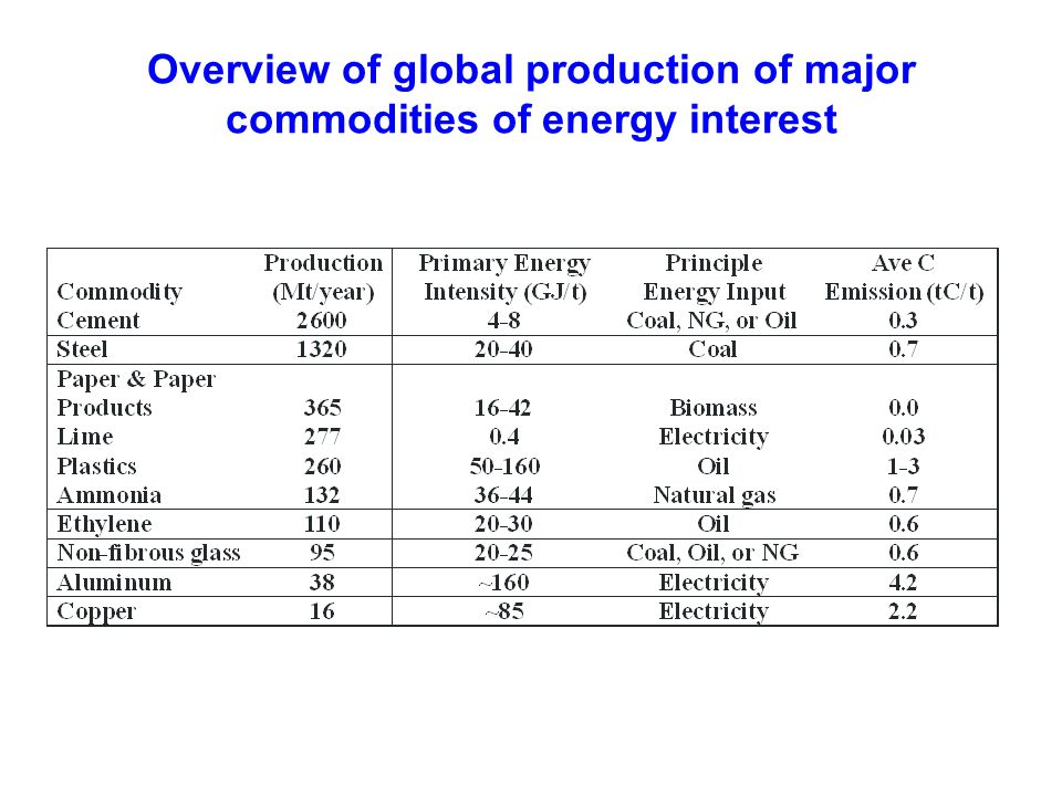 Overview of global production of major commodities of energy interest