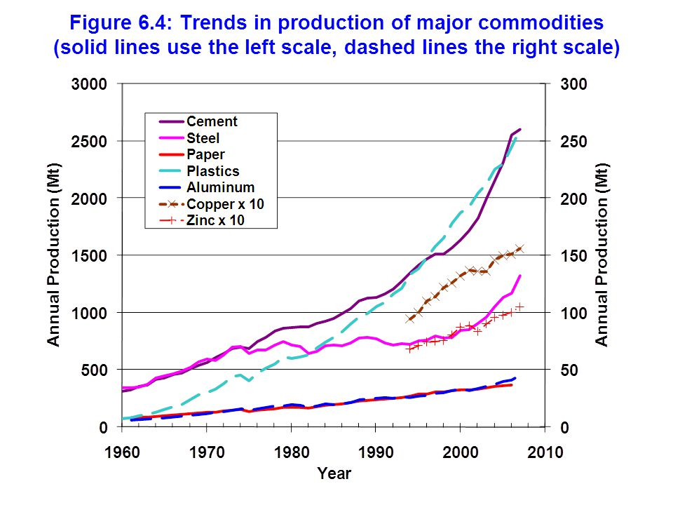 Figure 6.4: Trends in production of major commodities (solid lines use the left scale, dashed lines the right scale)