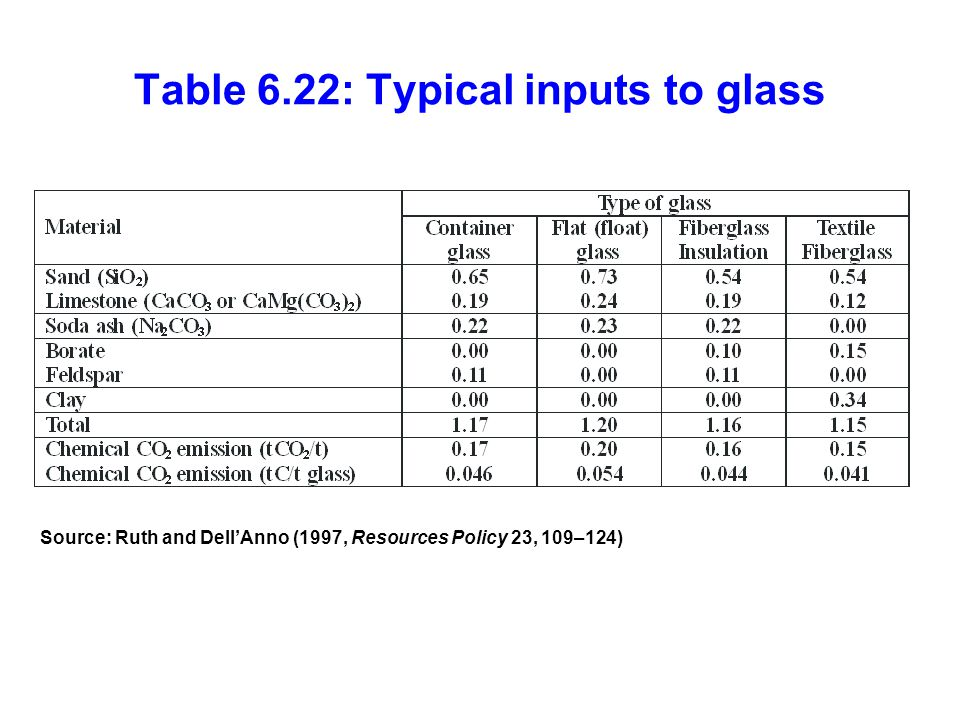 Table 6.22: Typical inputs to glass Source: Ruth and Dell'Anno (1997, Resources Policy 23, 109–124)