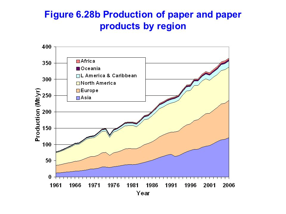 Figure 6.28b Production of paper and paper products by region
