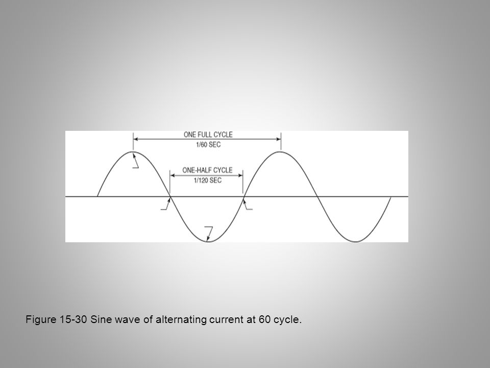 Figure 15-30 Sine wave of alternating current at 60 cycle.