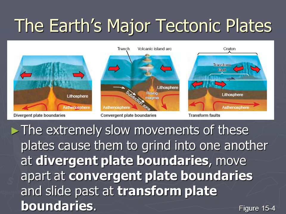 The Earth's Major Tectonic Plates ► The extremely slow movements of these plates cause them to grind into one another at divergent plate boundaries, m