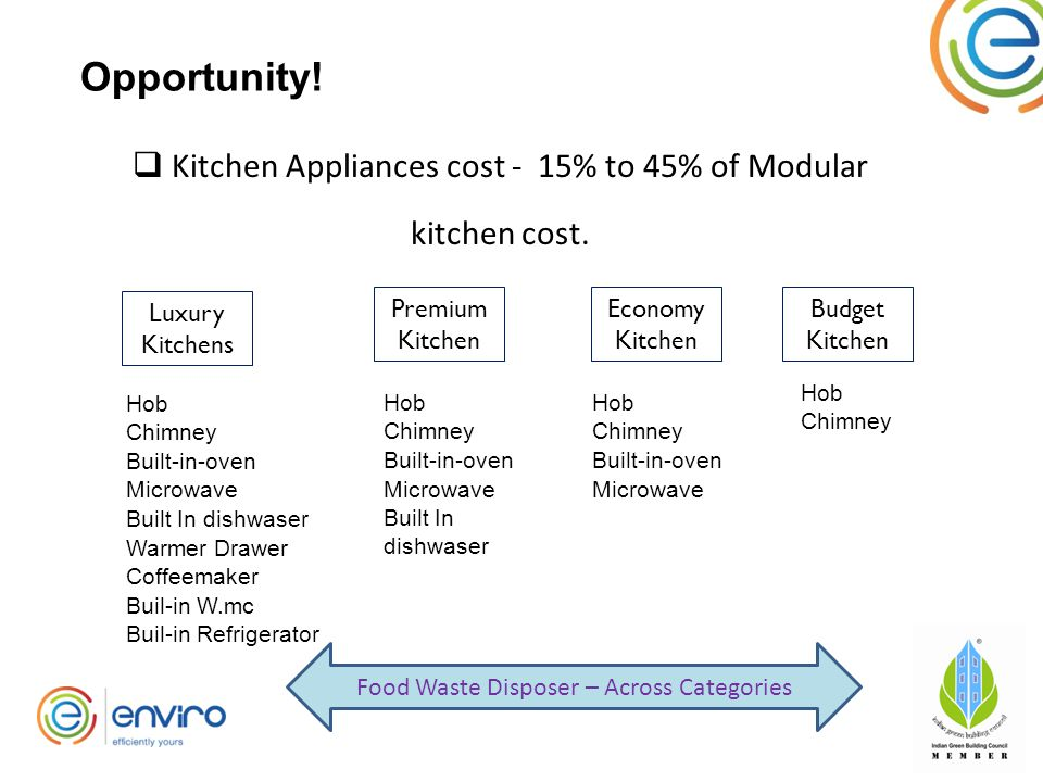  Kitchen Appliances cost - 15% to 45% of Modular kitchen cost.