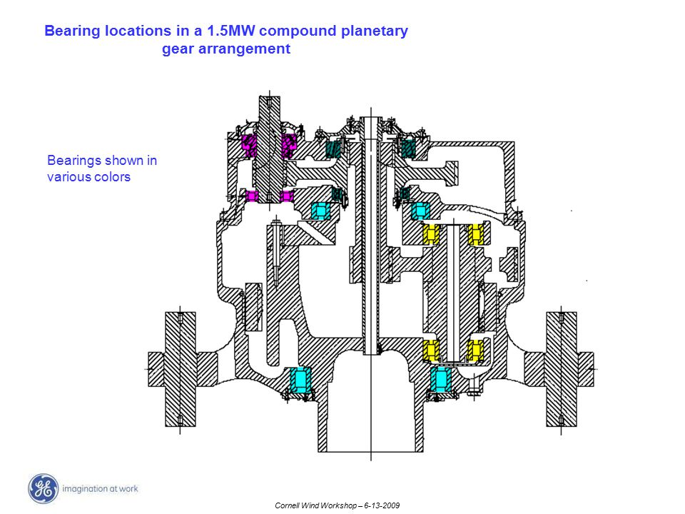 Cornell Wind Workshop – 6-13-2009 Bearing locations in a 1.5MW compound planetary gear arrangement Bearings shown in various colors