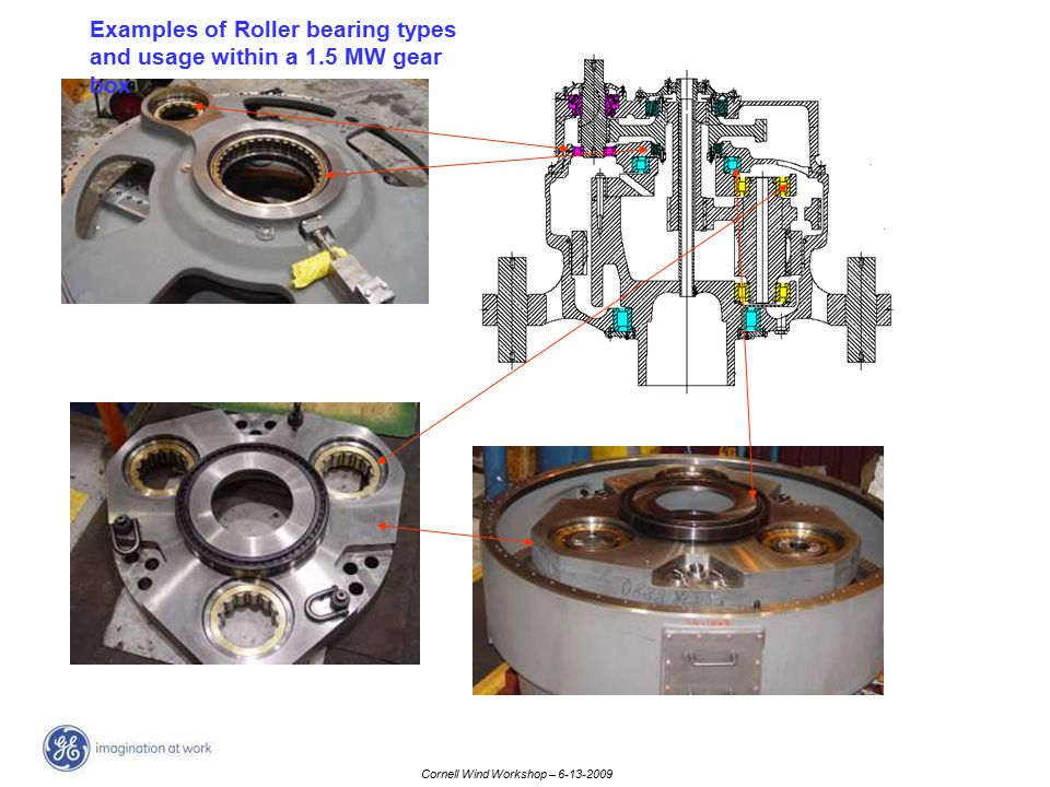 Cornell Wind Workshop – 6-13-2009 Examples of Roller bearing types and usage within a 1.5 MW gear box