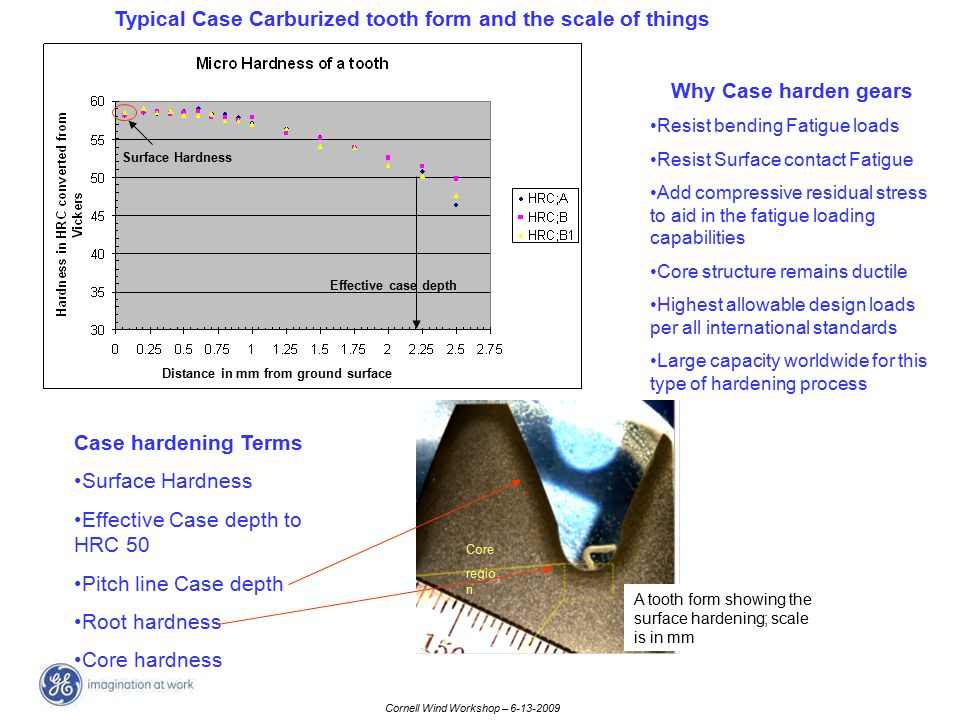 Cornell Wind Workshop – 6-13-2009 Typical Case Carburized tooth form and the scale of things Why Case harden gears Resist bending Fatigue loads Resist