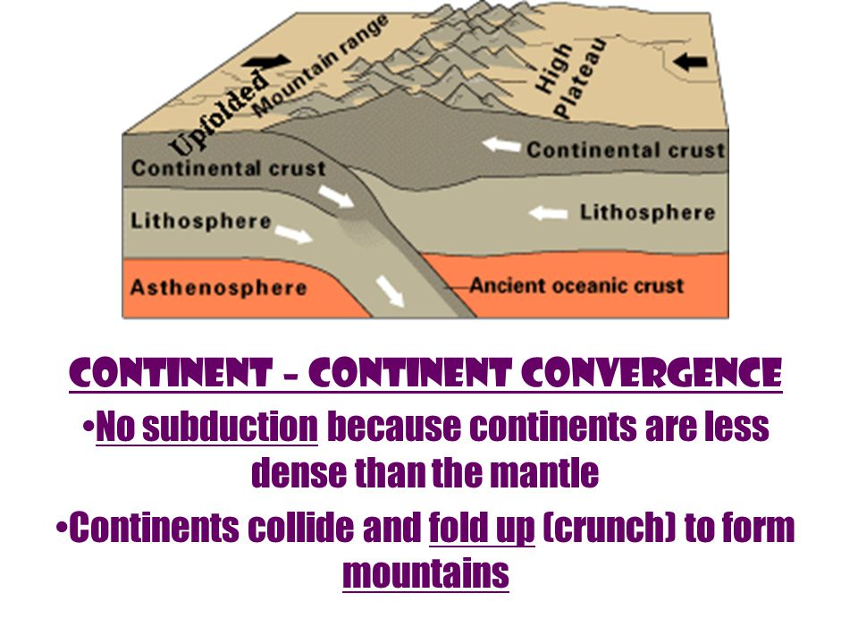 No subduction because continents are less dense than the mantle Continents collide and fold up (crunch) to form mountains continent – continent Convergence