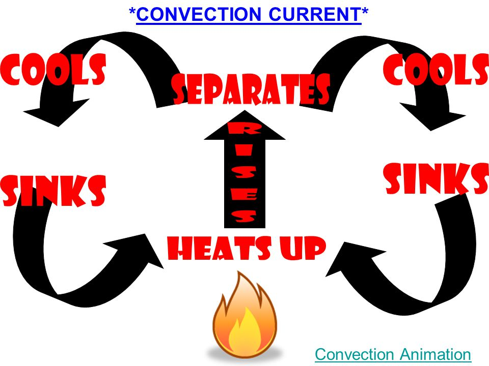 *CONVECTION CURRENT* Convection Animation
