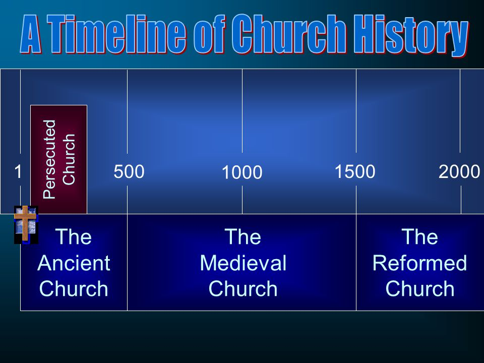 The Ancient Church 1000 150015002000 The Medieval Church The Reformed Church Persecuted Church