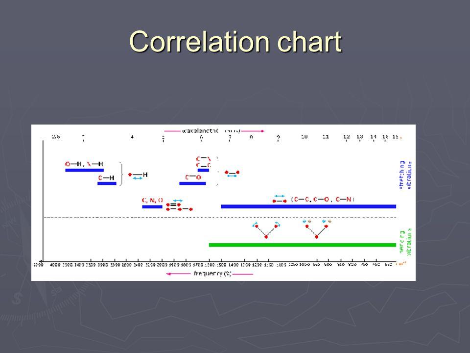 Correlation chart