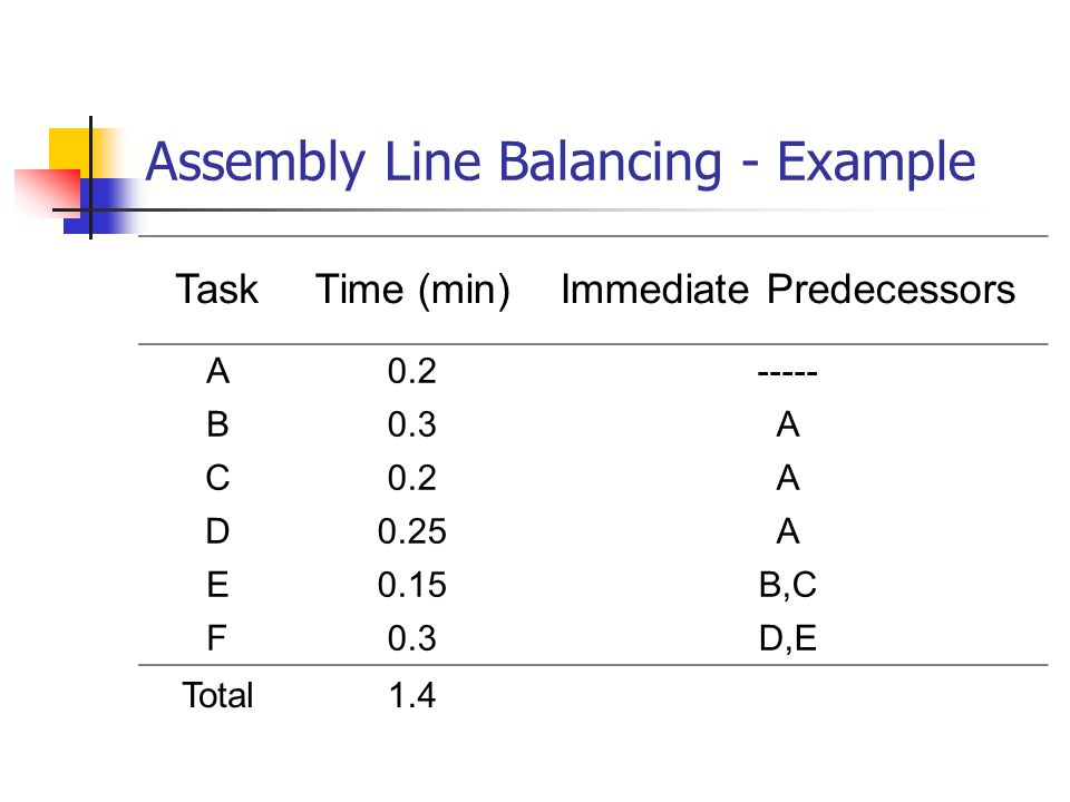 Assembly Line Balancing - Example TaskTime (min)Immediate Predecessors A0.2----- B0.3A C0.2A D0.25A E0.15B,C F0.3D,E Total1.4