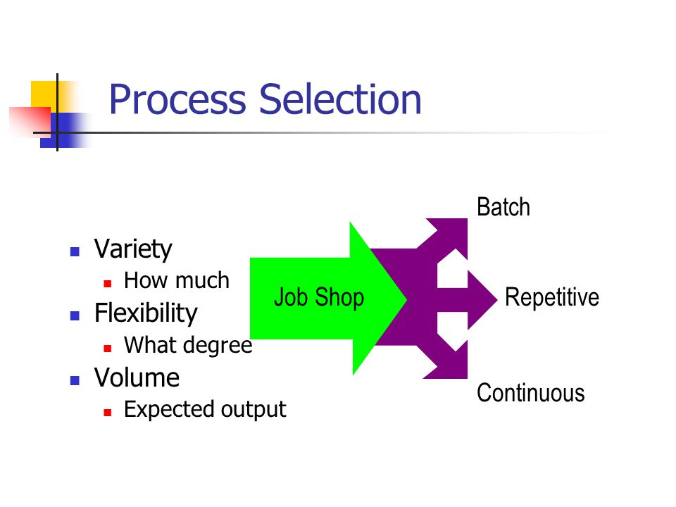 Variety How much Flexibility What degree Volume Expected output Job Shop Batch Repetitive Continuous Process Selection
