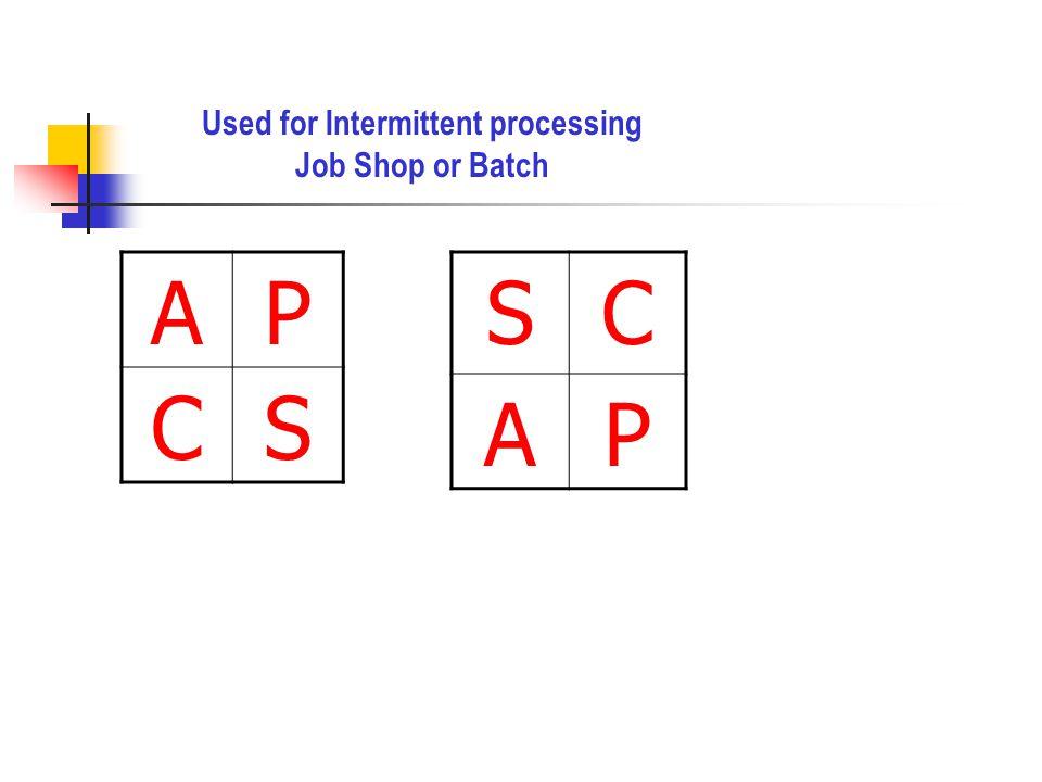 AP CS SC AP Used for Intermittent processing Job Shop or Batch