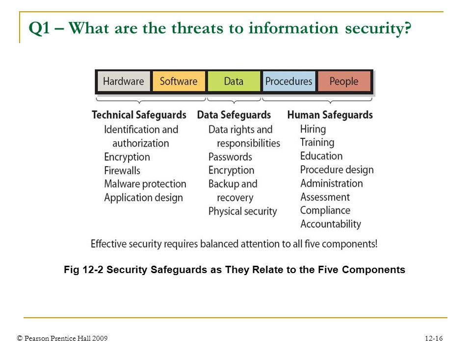 © Pearson Prentice Hall 2009 12-16 Q1 – What are the threats to information security.