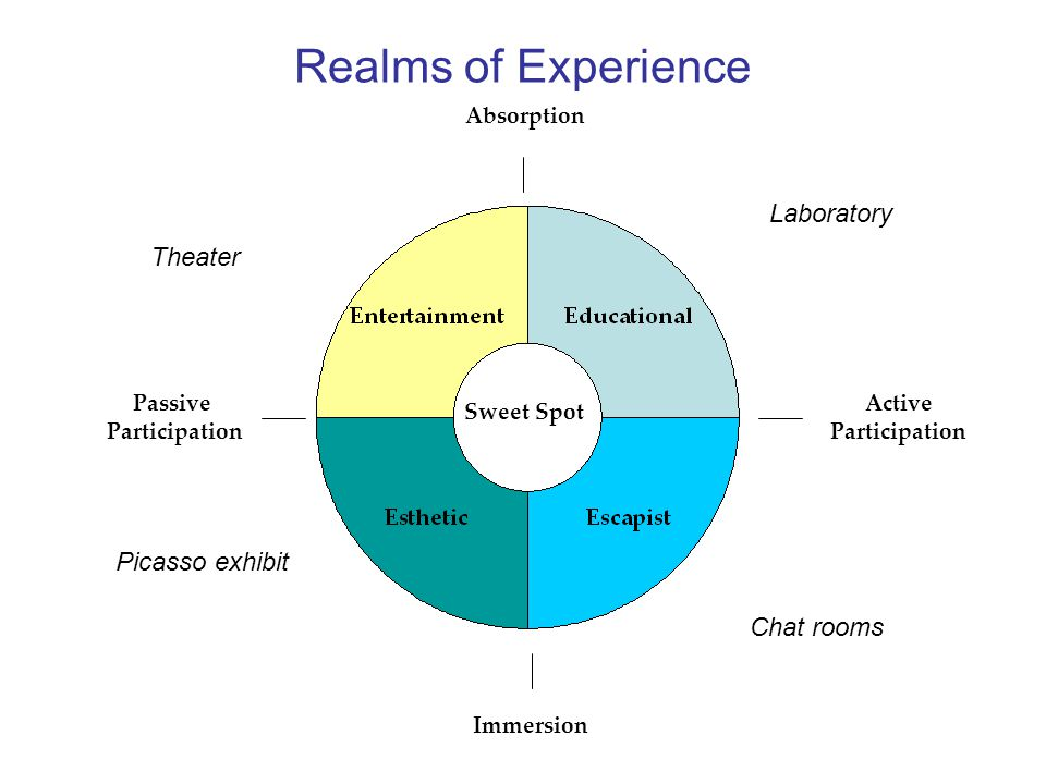 Realms of Experience Sweet Spot Immersion Passive Participation Absorption Active Participation Picasso exhibit Laboratory Chat rooms Theater