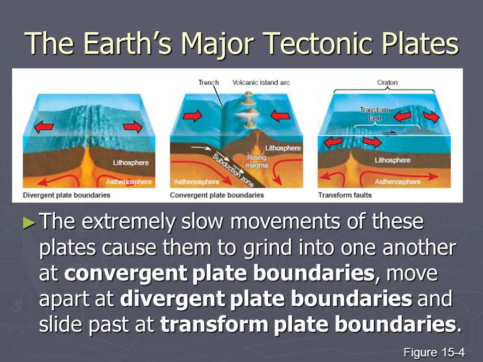 The Earth's Major Tectonic Plates ► The extremely slow movements of these plates cause them to grind into one another at convergent plate boundaries, move apart at divergent plate boundaries and slide past at transform plate boundaries.