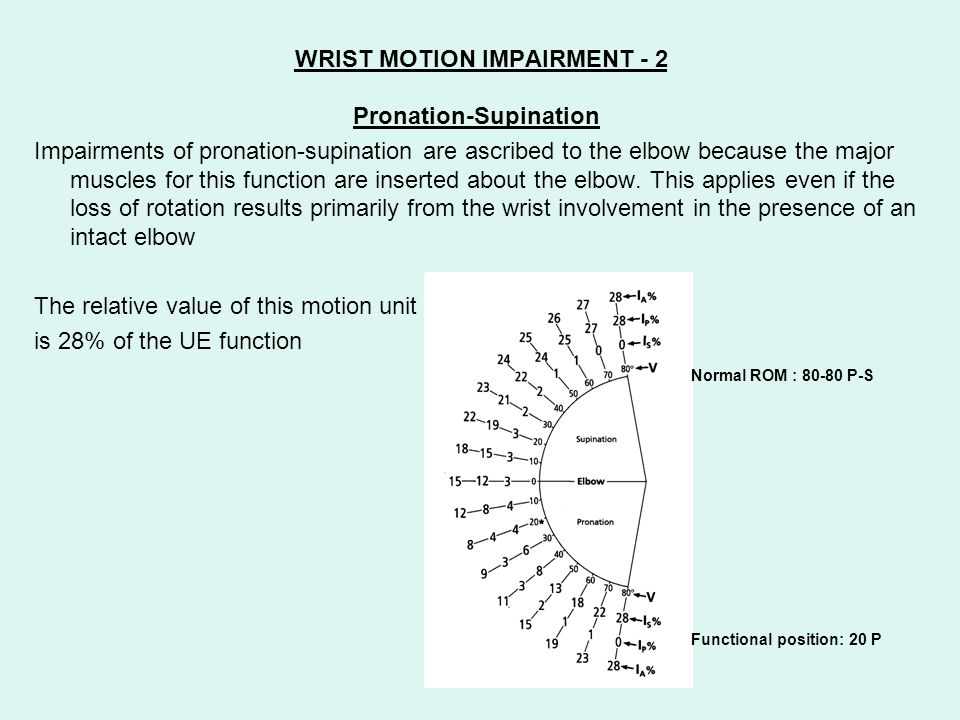 WRIST MOTION IMPAIRMENT - 2 Pronation-Supination Impairments of pronation-supination are ascribed to the elbow because the major muscles for this func