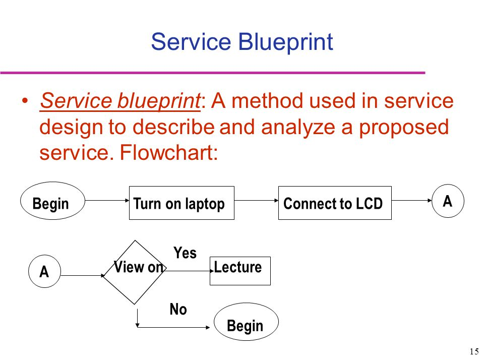 15 Service blueprint: A method used in service design to describe and analyze a proposed service. Flowchart: Service Blueprint BeginTurn on laptopConn