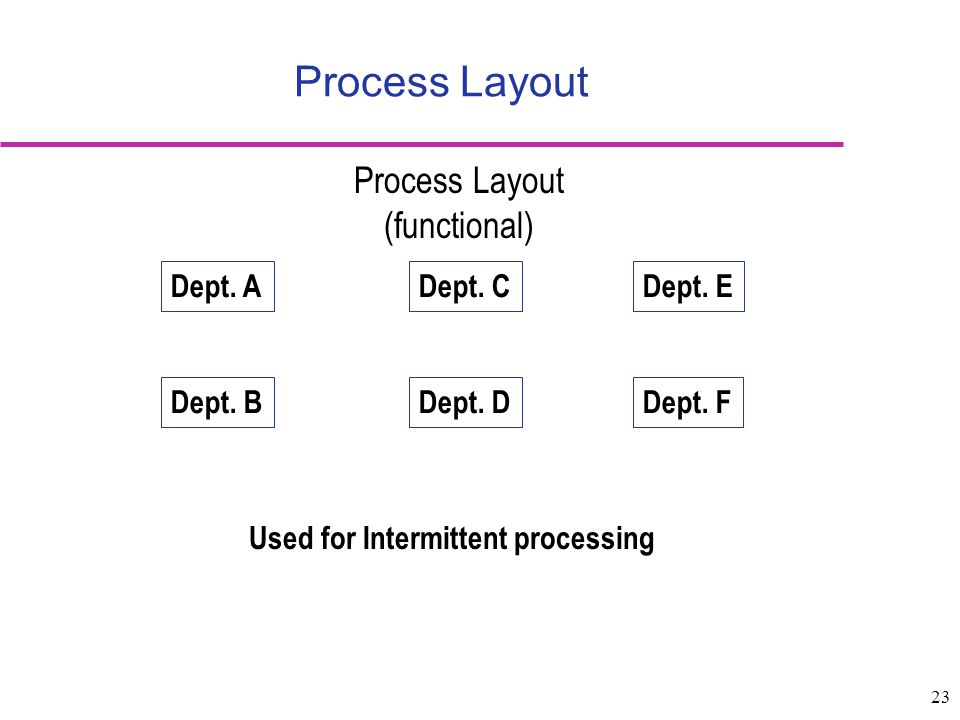 23 Dept. A Dept. BDept. D Dept. C Dept. F Dept. E Used for Intermittent processing Process Layout (functional) Process Layout