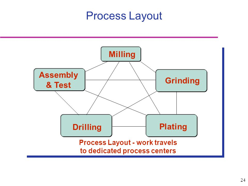 24 Process Layout Process Layout - work travels to dedicated process centers Milling Assembly & Test Grinding Drilling Plating