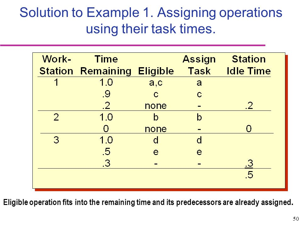 50 Solution to Example 1. Assigning operations using their task times. Eligible operation fits into the remaining time and its predecessors are alread