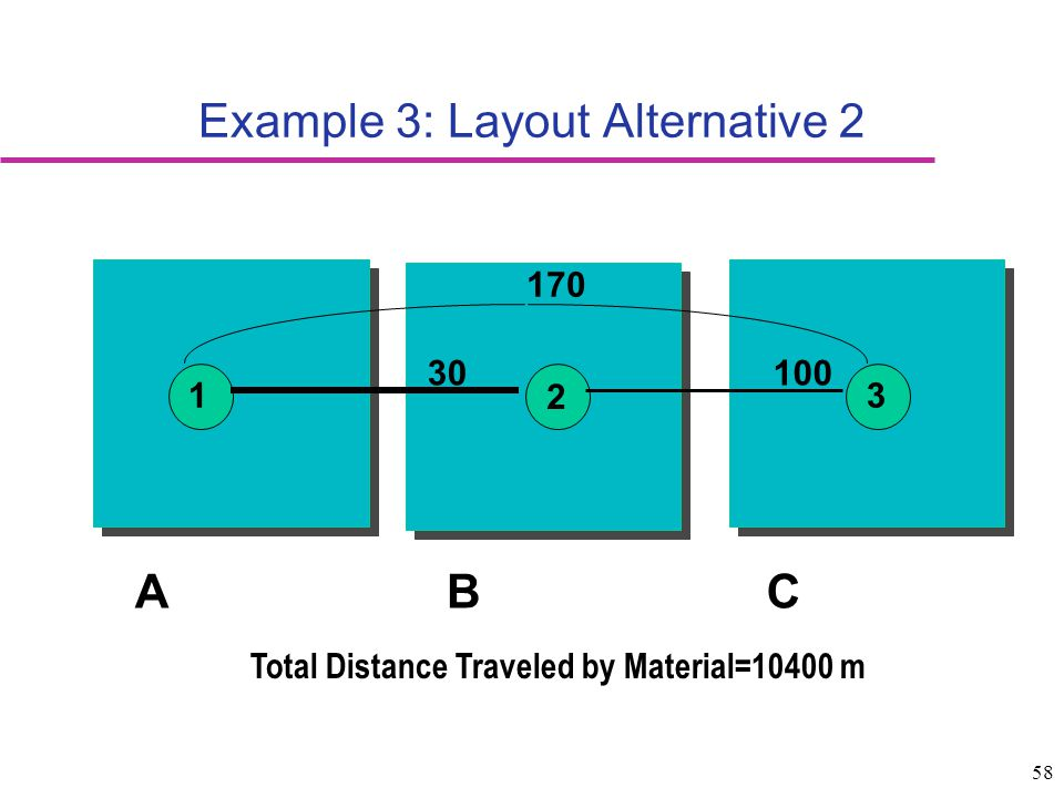 58 Example 3: Layout Alternative 2 1 2 3 170 30100 ABC Total Distance Traveled by Material=10400 m