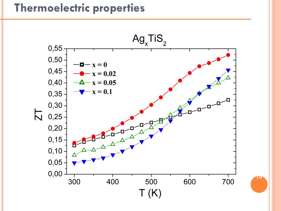 10 Thermoelectric properties