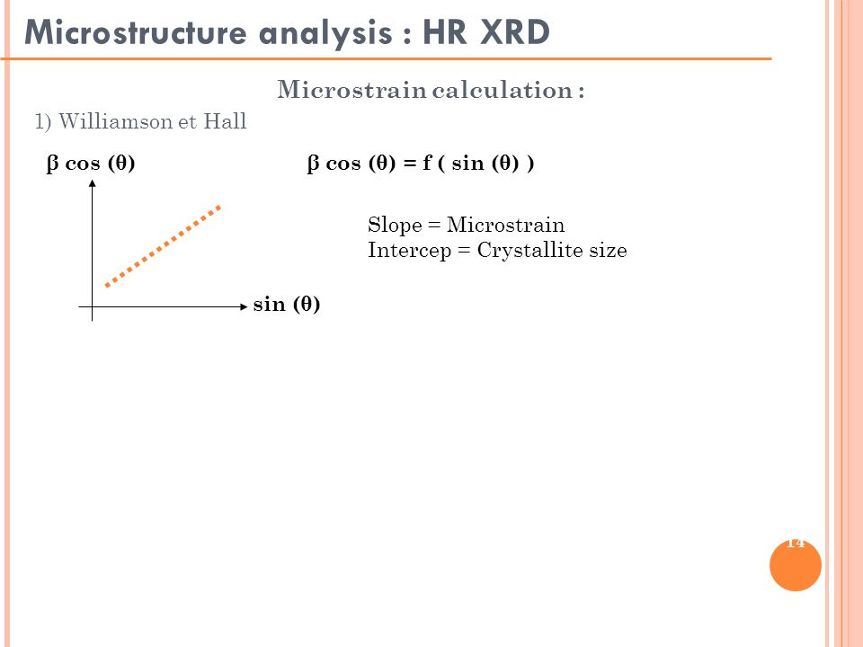 14 Microstructure analysis : HR XRD Microstrain calculation : 1) Williamson et Hall β cos (θ) = f ( sin (θ) )β cos (θ) sin (θ) Slope = Microstrain Intercep = Crystallite size