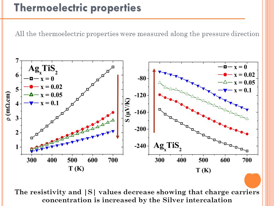 ISIEM 2013 – 27-31 October, Rennes 8 Thermoelectric properties All the thermoelectric properties were measured along the pressure direction The resistivity and |S| values decrease showing that charge carriers concentration is increased by the Silver intercalation