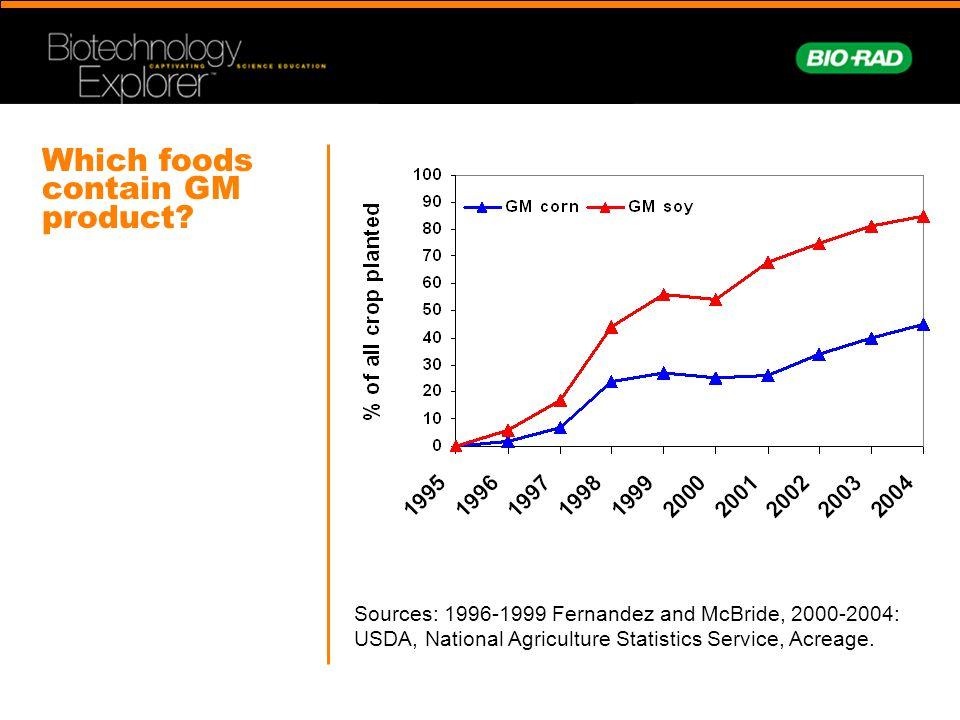 Sources: 1996-1999 Fernandez and McBride, 2000-2004: USDA, National Agriculture Statistics Service, Acreage.