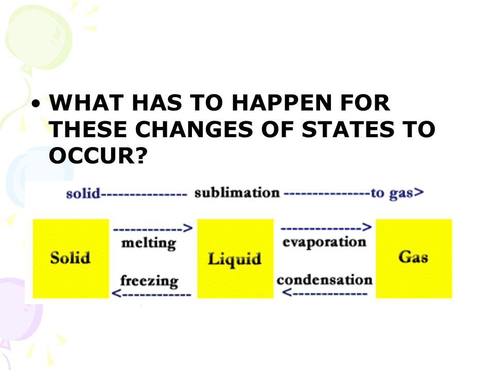 WHAT HAS TO HAPPEN FOR THESE CHANGES OF STATES TO OCCUR