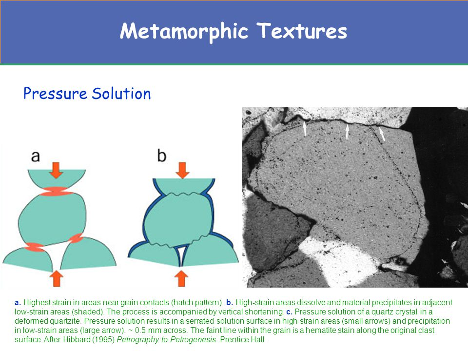 Most Euhedral Titanite, rutile, pyrite, spinel Garnet, sillimanite, staurolite, tourmaline Epidote, magnetite, ilmenite Andalusite, pyroxene, amphibole Mica, chlorite, dolomite, kyanite Calcite, vesuvianite, scapolite Feldspar, quartz, cordierite Least Euhedral Differences in development of crystal form among some metamorphic minerals.