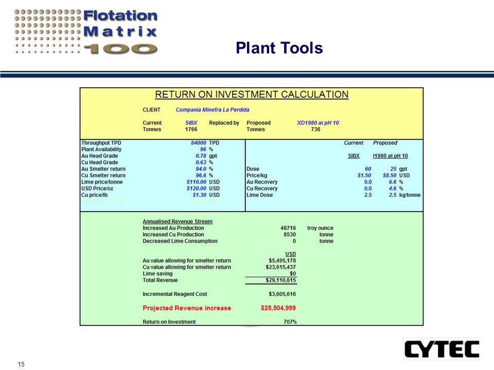 15 Plant Tools