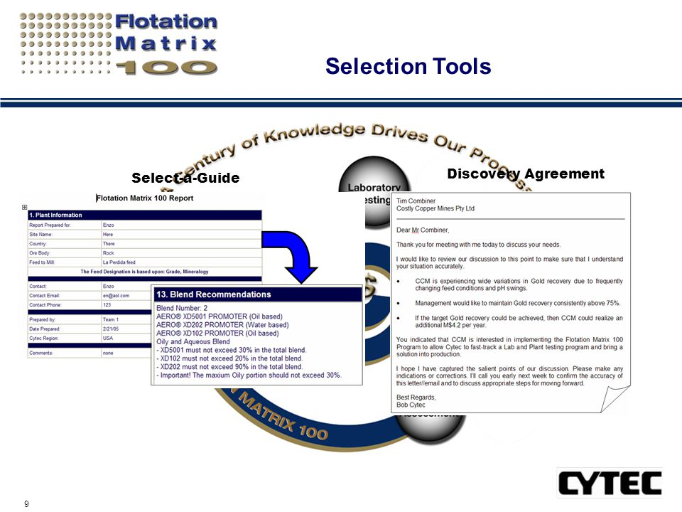 10 The Flotation Matrix 100™ Process Reagent Selection Matching YOUR Needs with Best Available Technology Performance Knowledge Base Computer Driven Reagent Selection Links Fundamental Structure- Activity Relationships Accommodates Technical Factors & Constraints