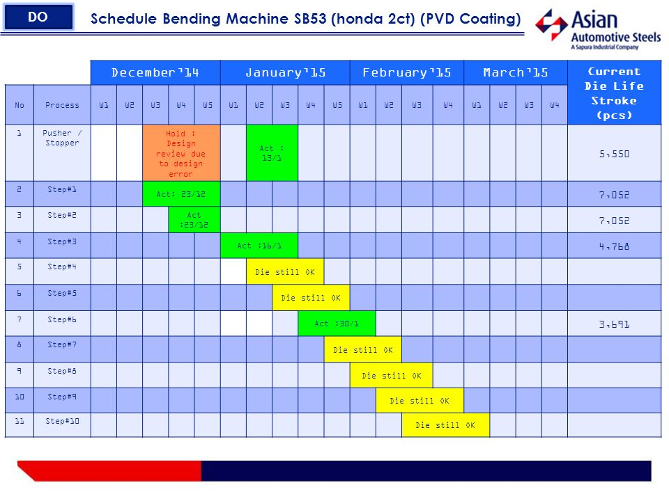 Schedule Bending Machine SB53 (honda 2ct) (PVD Coating) DO December'14January'15February'15March'15 Current Die Life Stroke (pcs) NoProcessW1W2W3W4W5W1W2W3W4W5W1W2W3W4W1W2W3W4 1Pusher / Stopper Hold : Design review due to design error Act : 13/1 5,550 2Step#1 Act: 23/12 7,052 3Step#2 Act :23/12 7,052 4Step#3 Act :16/1 4,768 5Step#4 Die still OK 6Step#5 Die still OK 7Step#6 Act :30/1 3,691 8Step#7 Die still OK 9Step#8 Die still OK 10Step#9 Die still OK 11Step#10 Die still OK