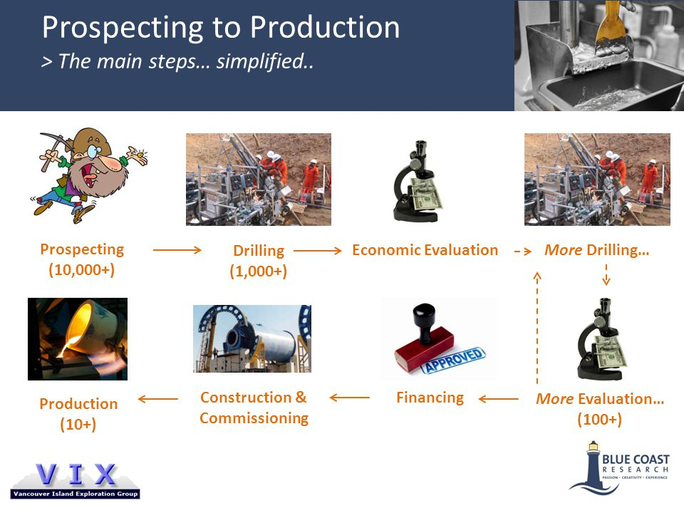 Prospecting to Production > The main steps… simplified..