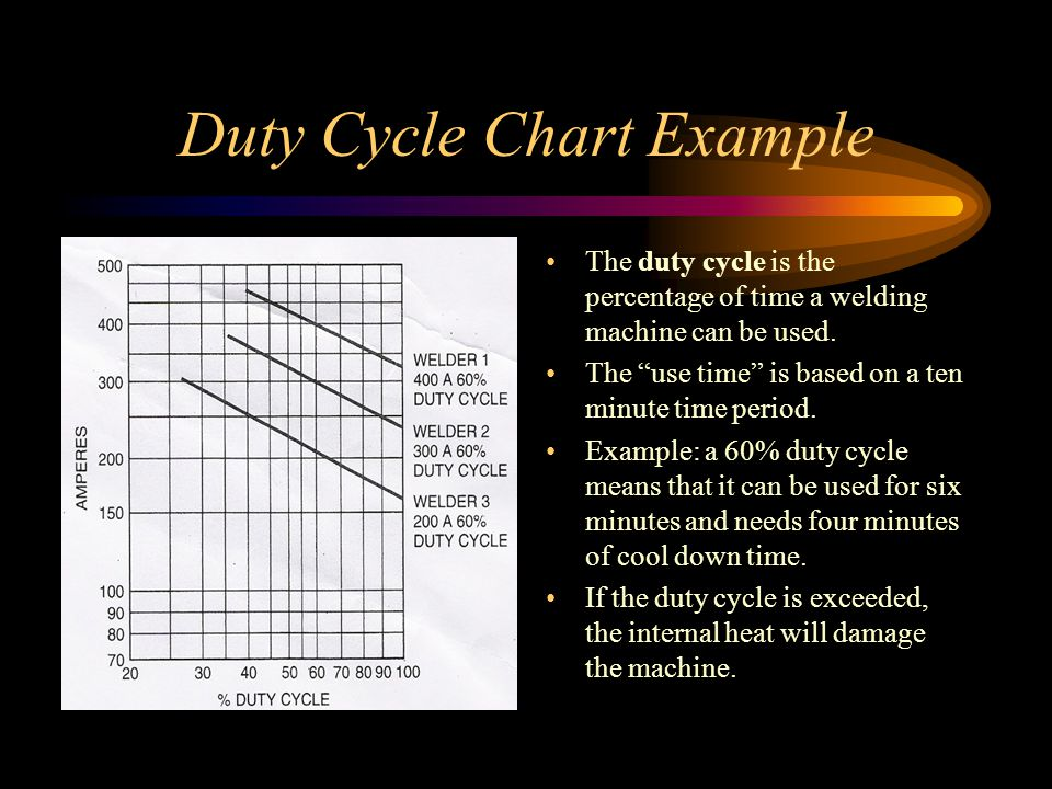 Duty Cycle Chart Example The duty cycle is the percentage of time a welding machine can be used.